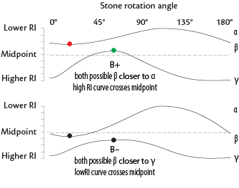 Two variable curves, one crossing the midpoint