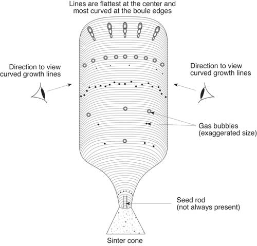 Figure 2. Distribution of curved growth lines and gas bubbles in Verneuil synthetic corundum. Curved growth lines are best viewed by looking at an angle slightly oblique to the boule's length. Gas bubbles usually occur in layers that follow the curved growth lines. When the bubbles are elongated, the elongation is usually at right angles to the direction of the curved growth lines, with the head of the bubble facing the top of the boule. This is because bubbles are formed by boiling of the molten top surface of the boule as it grows. Illustration © Richard W. Hughes, Lotus Gemology.