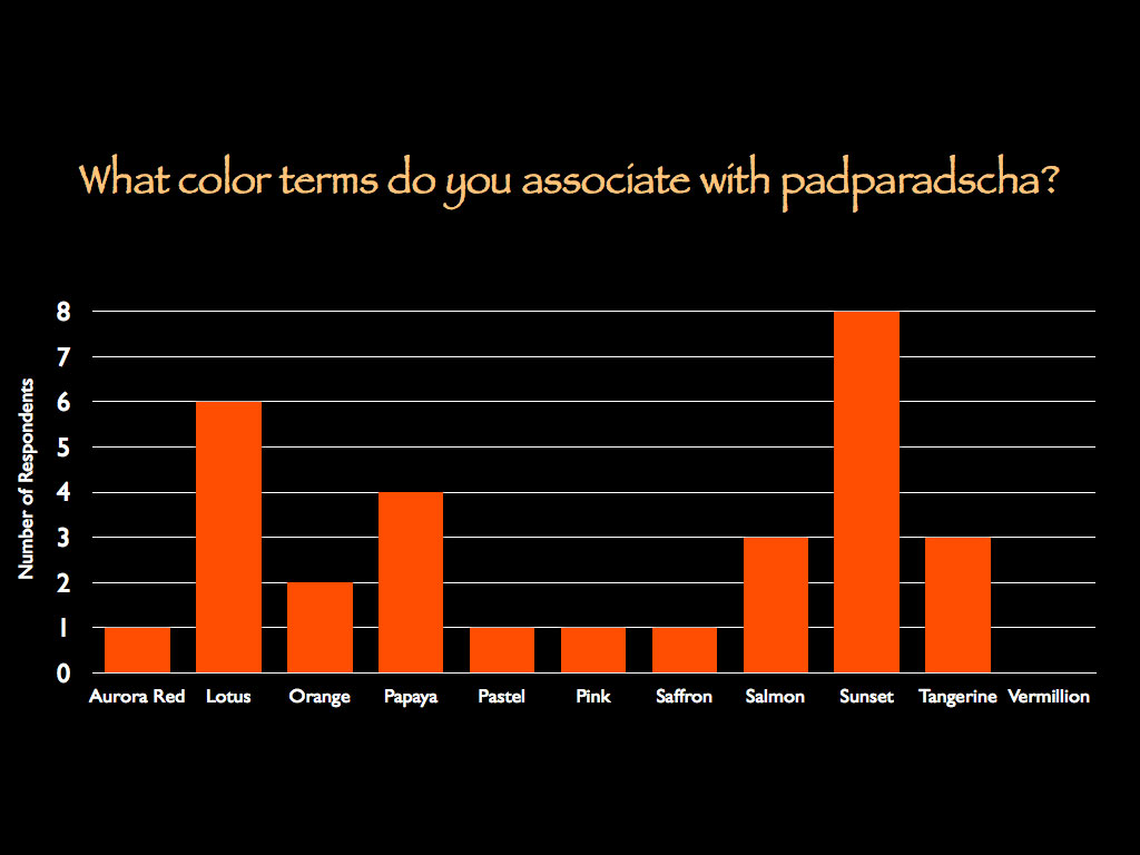 Figure 8. Colors of padparadscha Which of the following terms do you believe describe the color of a padparadscha sapphire (check all that apply)?