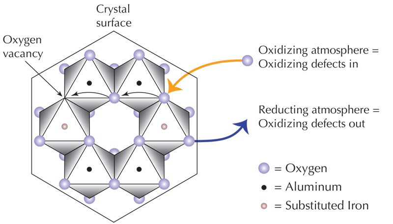 The above illustration shows a view of the corundum atomic structure looking parallel to the c-axis. Oxygen does not really move throughout a gem. Instead, through a chain reaction, the movement of point defects (vacancies) allows free oxygen from the atmosphere to produce changes even deep within a gem. Changing the furnace atmosphere produces a net gain or loss of oxygen, which can affect the valence state of iron, thus influencing color.