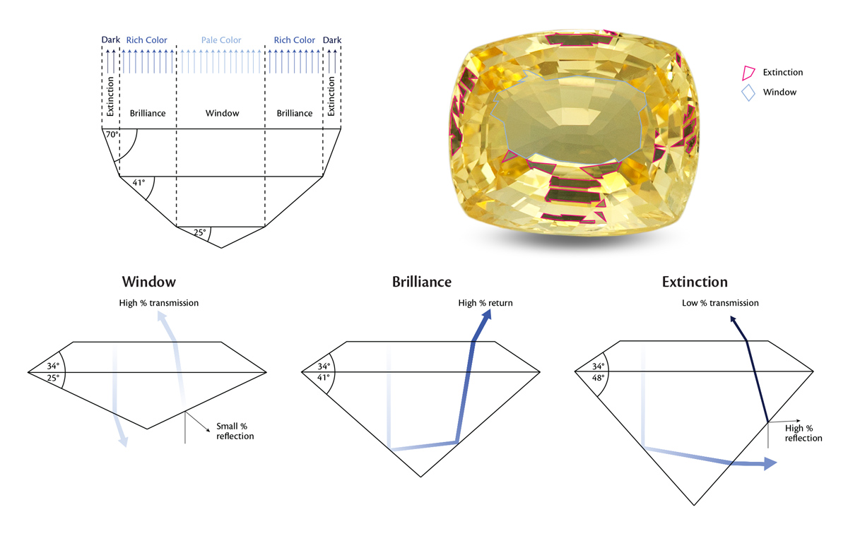 "Faceted gemstones display a combination of reflections largely determined by the angles of the pavilion (rear) facets. When pavilion angles are too shallow, light from above leaks through the bottom, creating a ""window"" (so-called because you can see through the stone). In contrast, if pavilion angles are too deep, light leaks out the side. Light from below also cannot enter, creating dark areas of ""extinction."" Only when the angles are correct, does light return to the eye. These intensely colored areas are termed brilliance and in the yellow sapphire shown above, they are all the areas not outlined. Photo: Wimon Manorotkul"