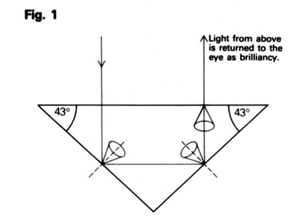 Light path for light falling directly on a gem from above, where the gem refractive index is 1.5 and the pavilion angle is 43°.