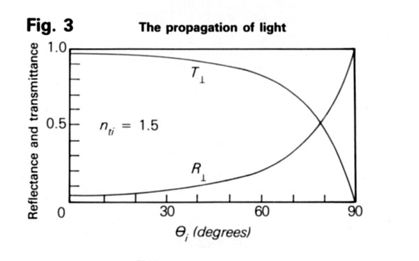Graph showing how the amount of reflection increases at an air/gem interface as the angle of incidence increases.