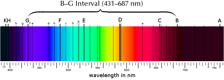 Figure 1. Fraunhofer lines in the solar spectrum. These are used as reference points. All refractive indices are calibrated for light of 589 nm, matching the Fraunhofer D line (nD). Dispersion in gemology is measured as the difference in RI between the Fraunhofer B and G lines.