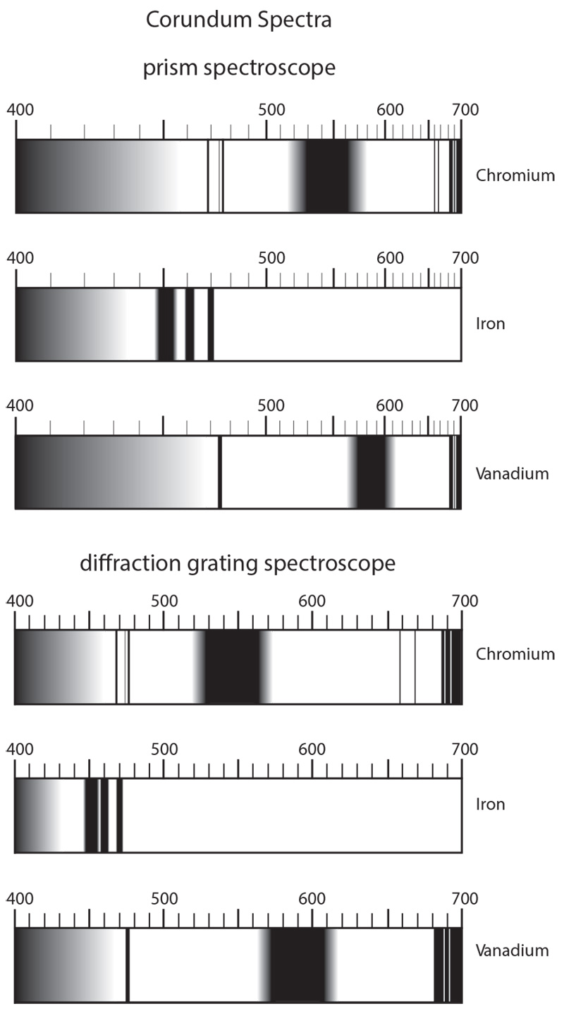 The three major types of visible spectra found in corundum, as viewed through a direct-vision prism vs. diffraction-grating spectroscope. Illustration from Ruby & Sapphire by Richard W. Hughes