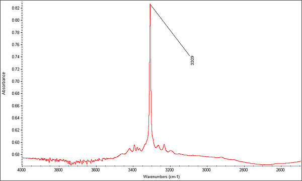 FTIR spectrum of the same 5.72-ct heat-treated blue sapphire taken with the DRIFTS method. In this instance, the DRIFTS method was better able to unveil the strong 3309 peak