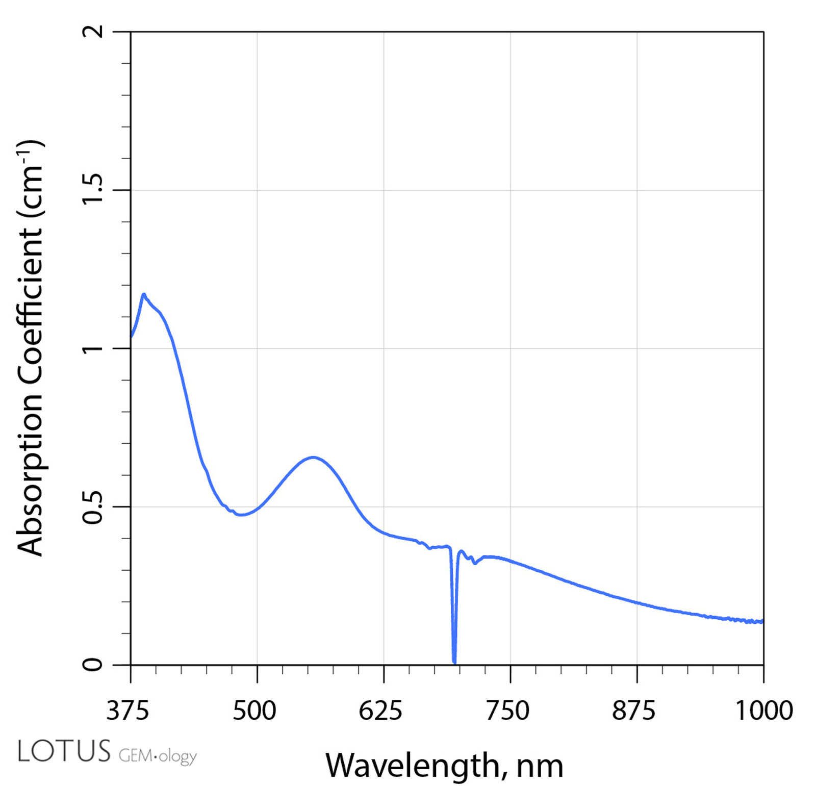 Figure 14. UV-Vis-NIR spectrum of a Madagascar sapphire Sample 1 was the only one that did not display a peak at 450 nm.