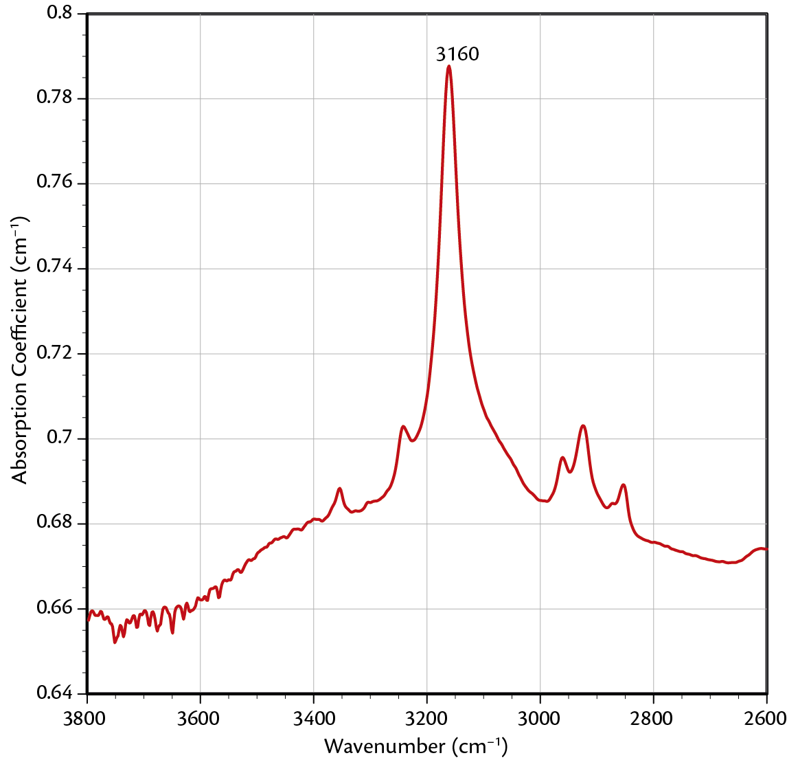 Figure 2. The above spectrum was shows a strong 3160 peak typical of the natural sapphires in the parcel.