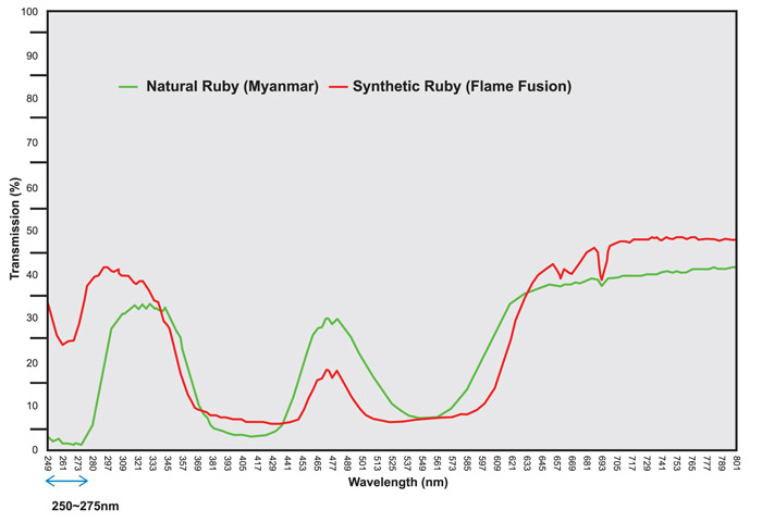 Typical synthetic and natural ruby transmittance spectra taken using a Perkin Elmer Model Lambda 950 UV-Vis spectrophotometer. Note the difference between the spectra in the 250–275nm range.