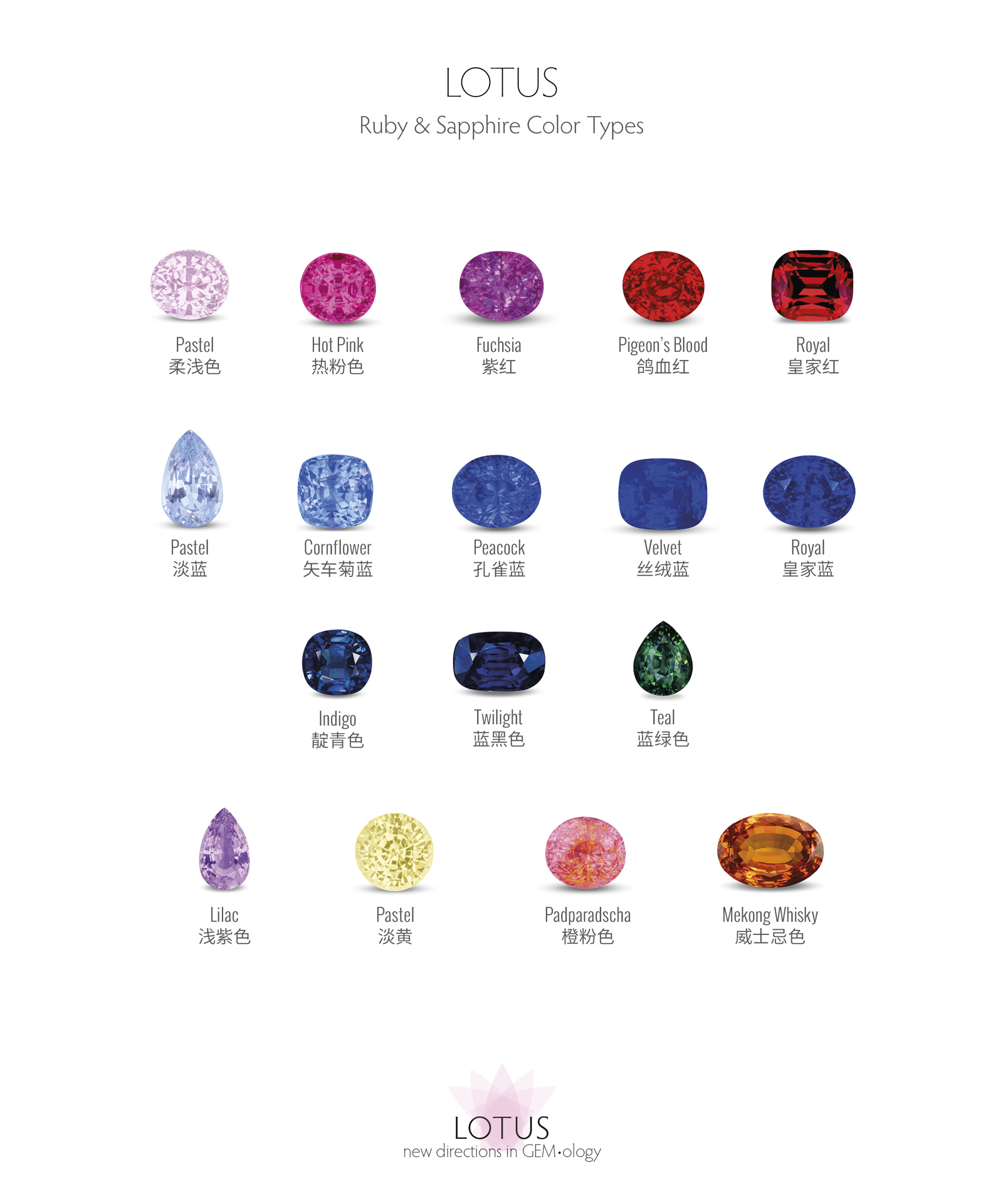 Lotus Gemology Ruby & Sapphire Color Types