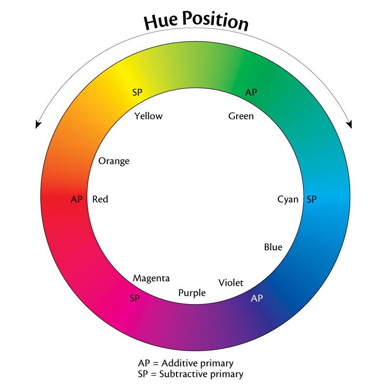 The color wheel, showing the various hues arranged around the circle.