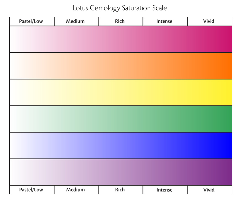 The Lotus Gemology Saturation Scale. Note that the highest saturations are out-of-gamut, and so cannot be shown on a printed scale such as this. Saturation of faceted gems is, in most cases, judged by reference to the saturation of the average brilliancy flashes.