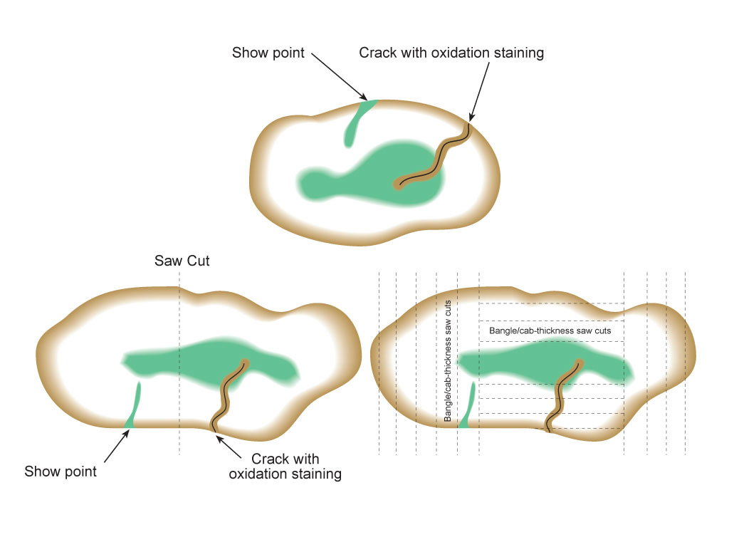 Figure 21. In sawing jadeite boulders, center saw cuts (left) run the risk of cutting through a valuable area. A better method (right) involves making shallow saw cuts from one end (perhaps the thickness of a bangle, so that each slice can be used for bangles/cabs) until one hits good color. Then the process is repeated from the opposite end, again until good color is encountered. This defines the region of top-grade material. The process is repeated until the area of best color is isolated. These cross-sections also illustrate a show point and an oxidation stain penetrating the jadeite through a crack. Illustration © Richard W. Hughes